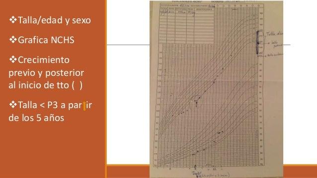Talla/edad y sexo Grafica NCHS Crecimiento previo y posterior al inicio de tto ( ) Talla < P3 a partir de los 5 años