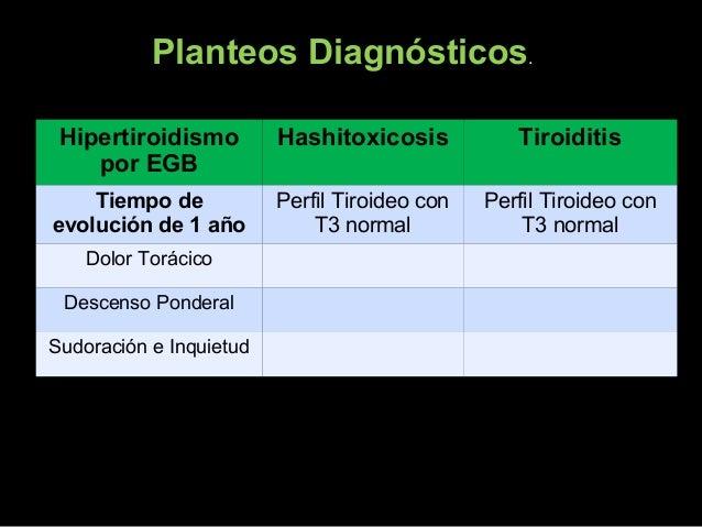 CONDUCTA: Reiterar TSH, T4 y T3 previo al inicio del tratamientoReiterar TSH, T4 y T3 previo al inicio del tratamiento A...