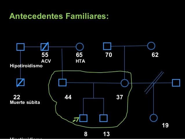 Antecedentes Familiares:Antecedentes Familiares: 55 65 7070 62 ACV HTA Hipotiroidismo 22 44 37 Muerte súbita 19 8 13