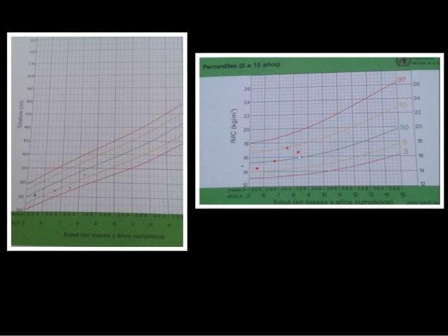 En suma  Escolar de 8 años 6/12  AF: hipotiroidismo muerte súbita  Buen crecimiento y desarrollo  TSPV  Tirotoxicoxis