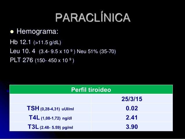 PARACLÍNICA  Hemograma: Hb 12.1 (>11.5 g/dL) Leu 10. 4 (3.4- 9.5 x 10 9 ) Neu 51% (35-70) PLT 276 (150- 450 x 10 9 )