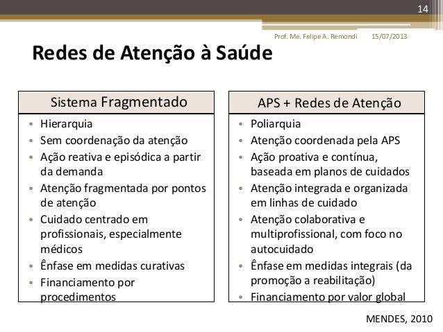 15/07/2013Prof. Me. Felipe A. Remondi 14 Sistema Fragmentado APS + Redes de Atenção • Hierarquia • Sem coordenação da aten...