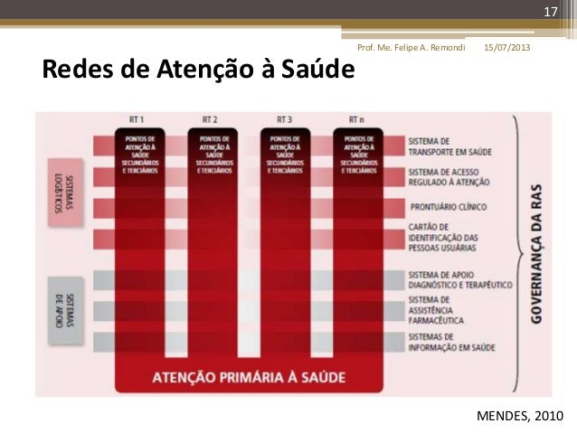 15/07/2013Prof. Me. Felipe A. Remondi 17 Redes de Atenção à Saúde MENDES, 2010