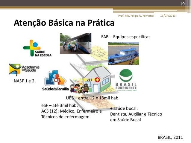 15/07/2013Prof. Me. Felipe A. Remondi 19 Atenção Básica na Prática UBS – entre 12 e 18mil hab BRASIL, 2011 eSF – até 3mil ...