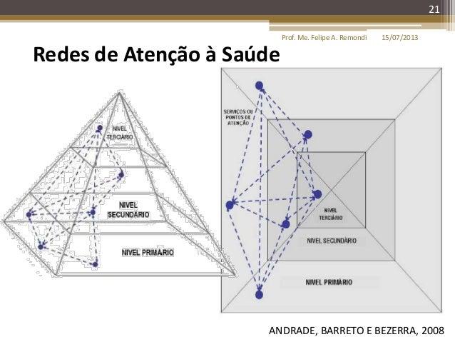 21 ANDRADE, BARRETO E BEZERRA, 2008 15/07/2013Prof. Me. Felipe A. Remondi Redes de Atenção à Saúde