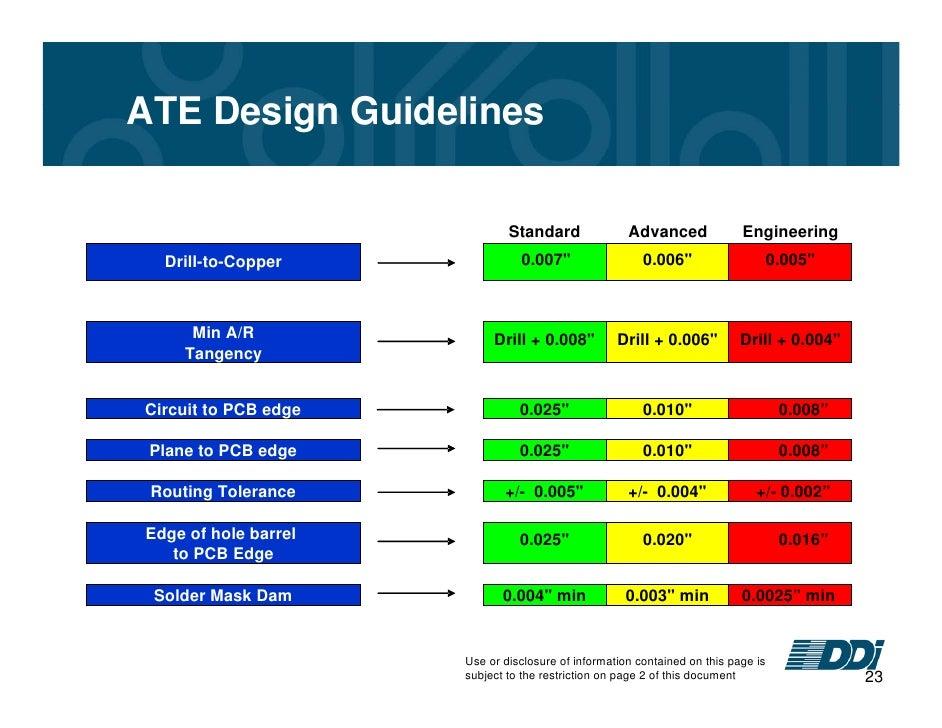 Osp Engineering Design Guidelines