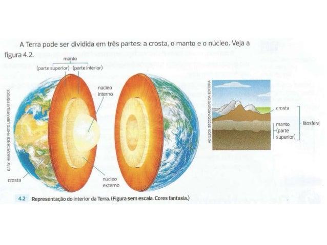 A Terra pode ser dividida em três partes:  a crosta,  o manto e o núcleo.  Veja a figura 4.2.  ma nto        (parte superi...
