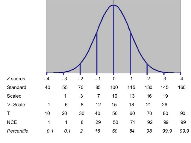 A test scores