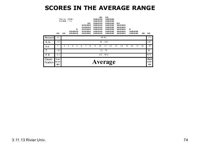 a test scores rh slideshare net Can You Hand Score WIAT-III wiat iii scoring guide math fluency