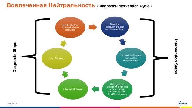 www.luxoft.com Вовлеченная Нейтральность (Diagnosis-Intervention Cycle ) Describe behavior and test for different views Sh...