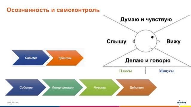 www.luxoft.com Осознанность и самоконтроль