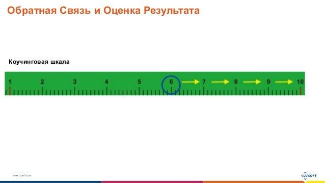 www.luxoft.com Обратная Связь и Оценка Результата Коучинговая шкала