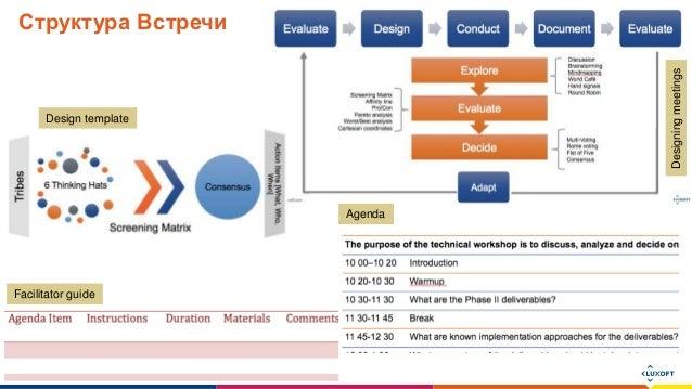 www.luxoft.com Структура Встречи Designingmeetings Design template Agenda Facilitator guide