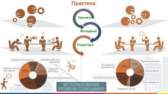www.luxoft.com Практика Техники Интервью Структура
