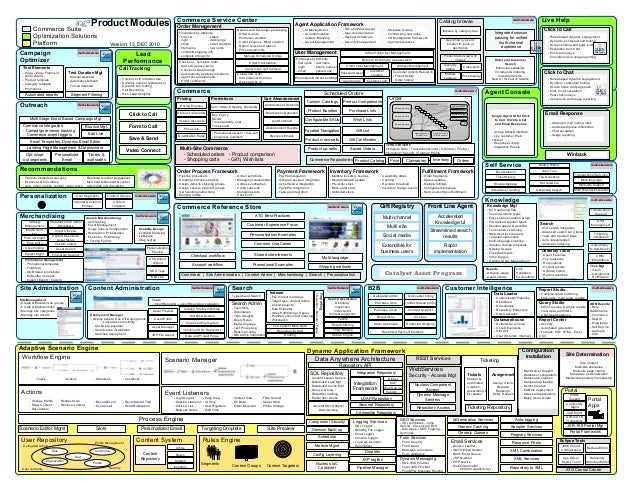 Commerce Service Center  Product Modules  Commerce Suite Optimization Solutions Platform multi-site aware Campaign Optimiz...