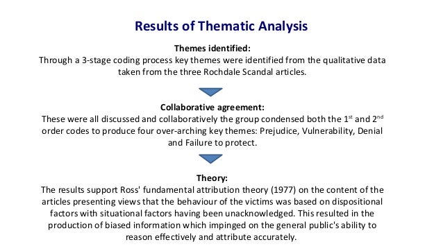 thematic analysis It was to solve the problem of ordering information without a pre-existing analytical framework that i stumbled on the following method called computer- aided thematic analysis or cata cata is usable by anyone with a computer and any software that can sort lines of text eg, spreadsheet programs, databases and many.