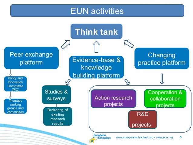 Staff meeting – 26/05/2011                             EUN activities                              Think tank Peer exchang...