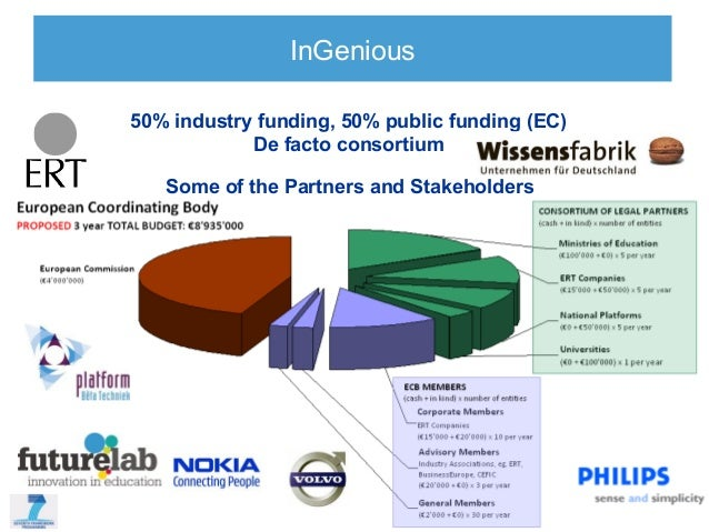 InGenious50% industry funding, 50% public funding (EC)            De facto consortium   Some of the Partners and Stakehold...