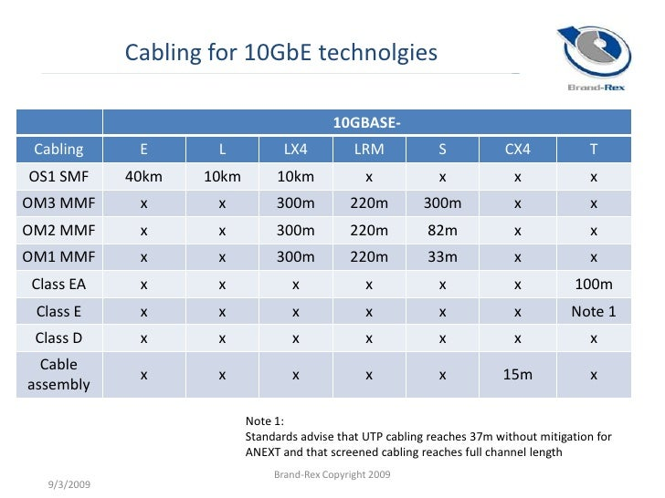 Athens Datacentres And 10 G Slide 3