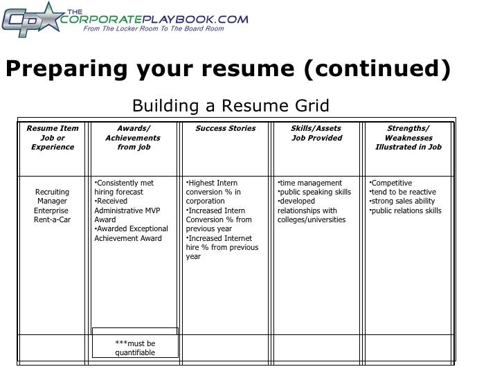 how to write your achievements in resume