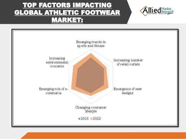 Important Factors of Competition in the Clothing Market
