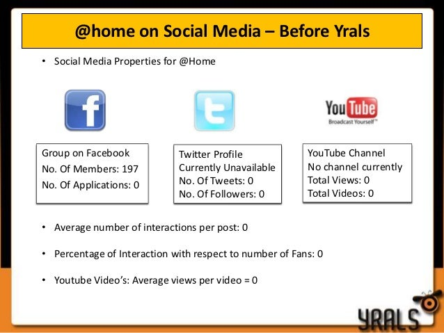At home Social Media Case Study and Strategy Slide 2