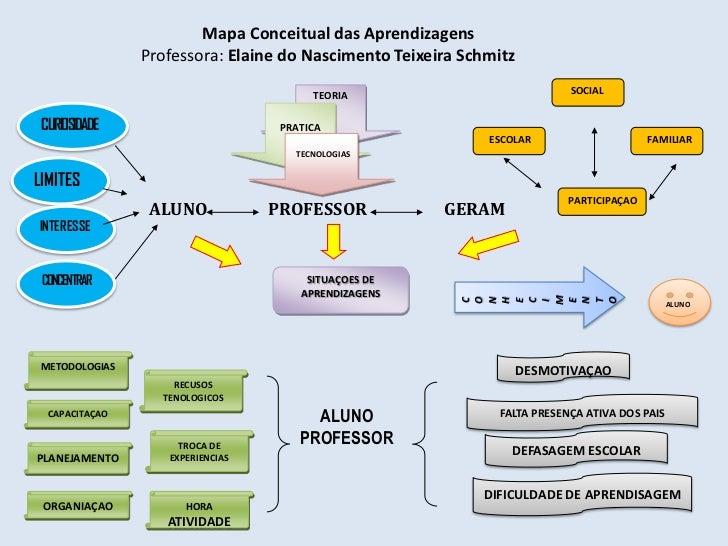 Mapa Conceitual das Aprendizagens                Professora: Elaine do Nascimento Teixeira Schmitz                        ...