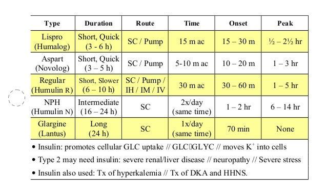 zolpidem onset peak duration pharmacology quizlet