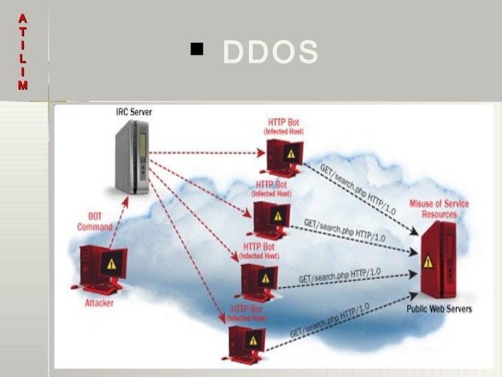 ATILI       DDOSM