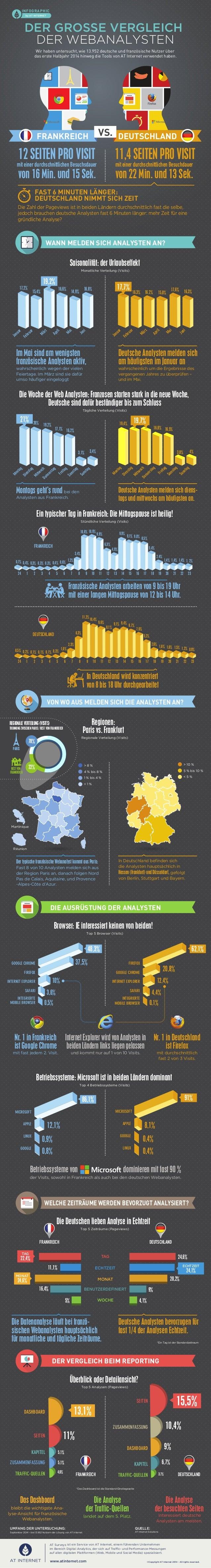 INFOGRAPHIC  by AT INTERNET  DER GROSSE VERGLEICH  DER WEBANALYSTEN  Wir haben untersucht, wie 13.952 deutsche und französ...