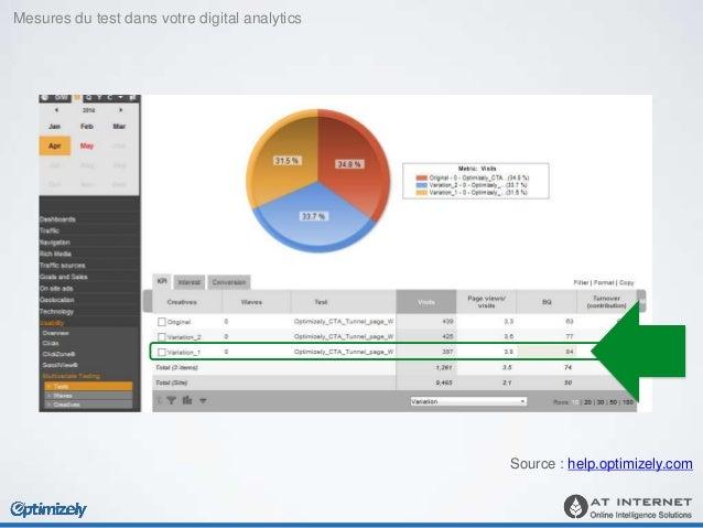 Résultats du test & performance du site Critère désignation du test gagnant = ratio de clics KPI du site = nombre d'abonne...