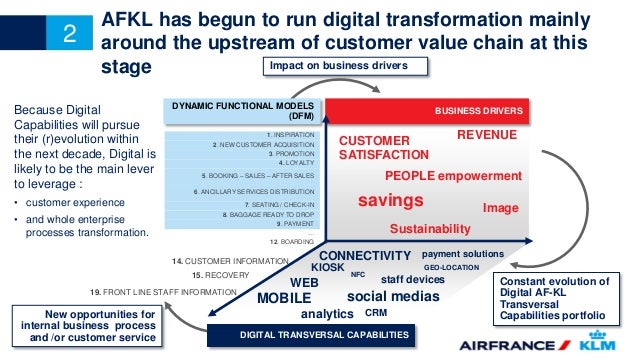 air france value chain Air france-klm is an international airline company and a member of the skyteam airline partnership the company was formed on may 2004, following t.