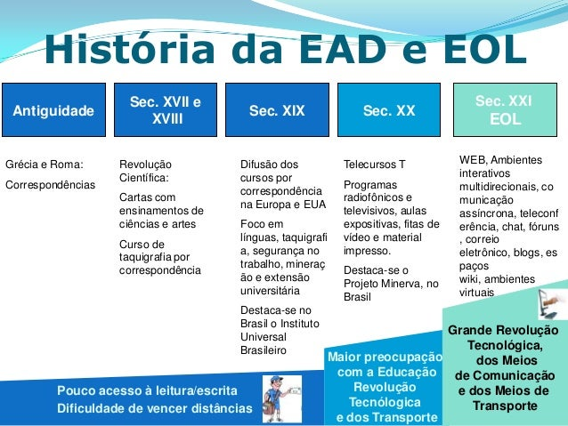 História da EAD e EOL                     Sec. XVII e                                                         Sec. XXI Ant...