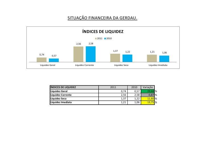 SITUAÇÃO FINANCEIRA DA GERDAU.                                      ÍNDICES DE LIQUIDEZ                                   ...