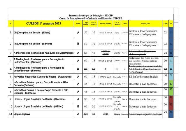 Secretaria Municipal de Educação - SEMEDCentro de Formação dos Profissionais em Educação - CEFOPEN. CURSOS 1º semestre 201...