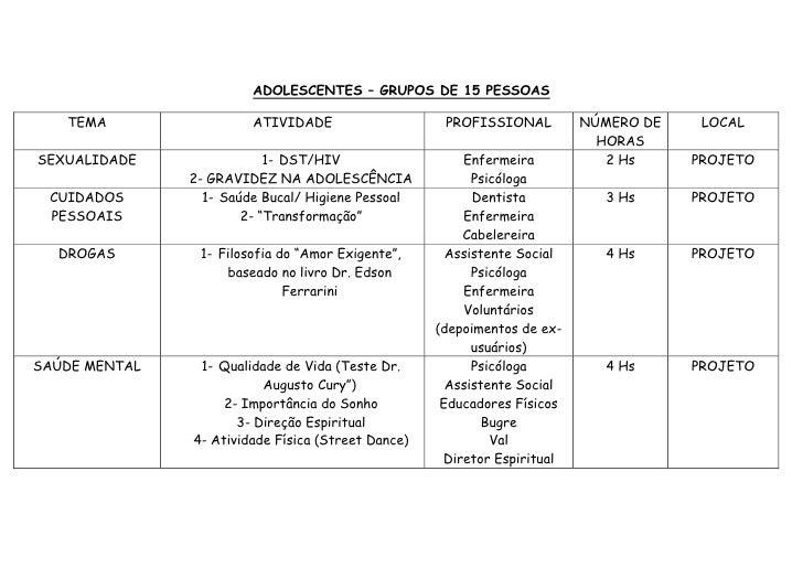 ADOLESCENTES – GRUPOS DE 15 PESSOAS <br />TEMAATIVIDADEPROFISSIONALNÚMERO DE HORASLOCALSEXUALIDADEDST/HIVGRAVIDEZ NA ADOLE...