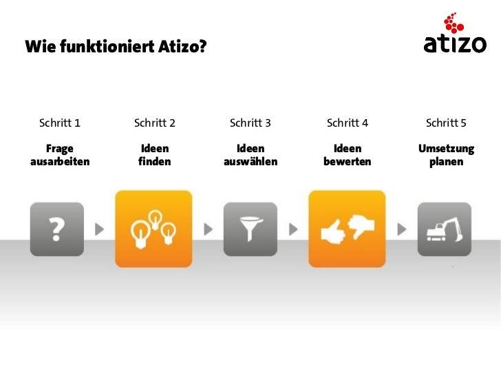 Wer ist die Atizo Community?    Jan Burkhalter, 23       Petra Lauber, 18        Manfred Gloor, 31          Biologie-Stude...