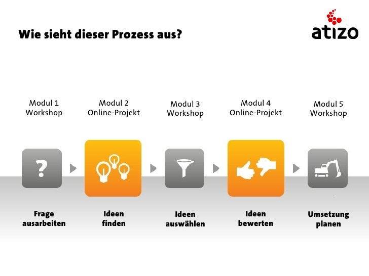 Wie sieht dieser Prozess aus? Modul 1        Modul 2        Modul 3       Modul 4        Modul 5 Workshop     Online-Proje...