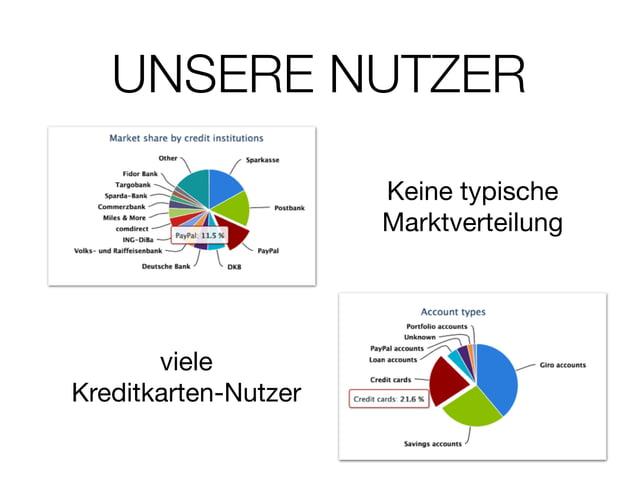 UNSERE NUTZER Keine typische Marktverteilung viele  Kreditkarten-Nutzer
