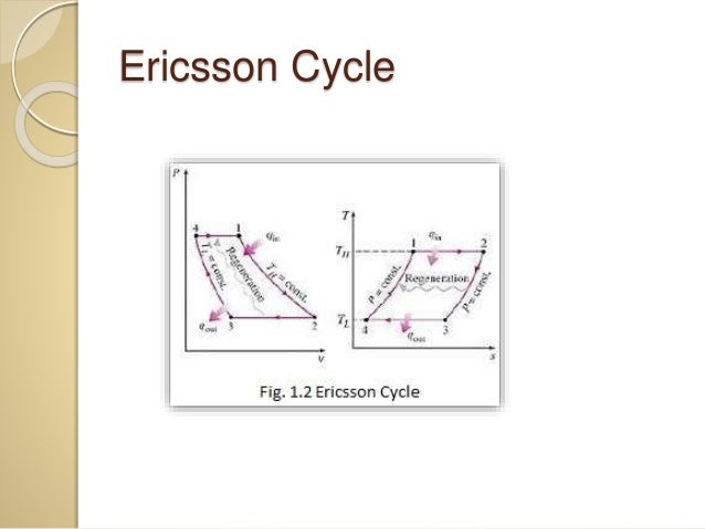 ericsson and stirling cycles This communication presents a parametric study of irreversible stirling and ericsson cryogenic refrigerator cycles including external and internal irreversibilities.