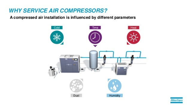 Air Compressor Service Plans By Atlas Copco