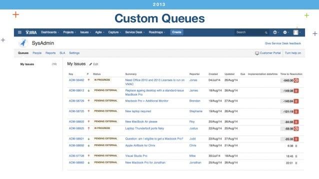 JIRA Service Desk CUSTOMER VIEW SLAS REPORTS CUSTOM QUEUES KNOWLEDGE BASE  INTEGRATION ...