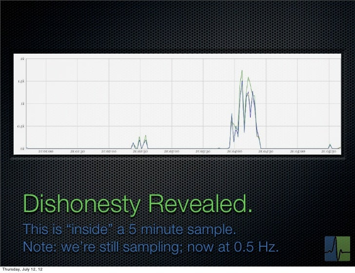 """Dishonesty Revealed.          This is """"inside"""" a 5 minute sample.          Note: we're still sampling; now at 0.5 Hz.Thurs..."""