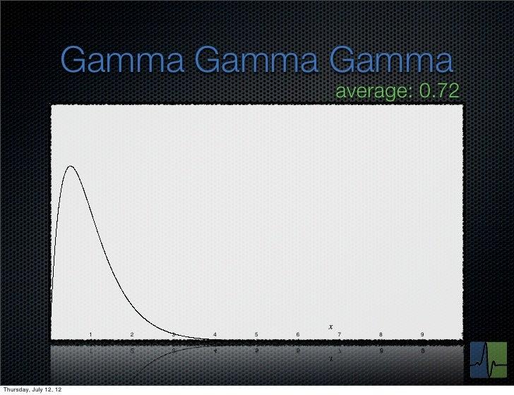 Gamma Gamma Gamma                                                average: 0.72               0        1   2   3   4   5   ...