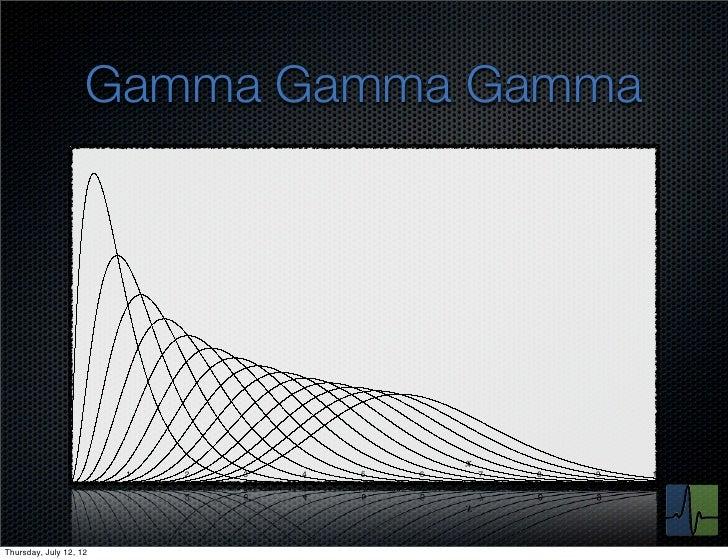 Gamma Gamma Gamma               0        1   2   3   4   5   6   7   8   9   10Thursday, July 12, 12