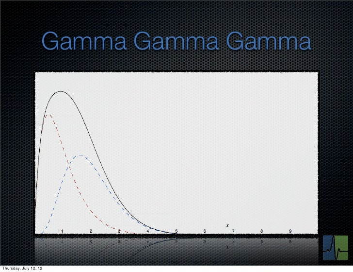 Gamma Gamma GammaThursday, July 12, 12