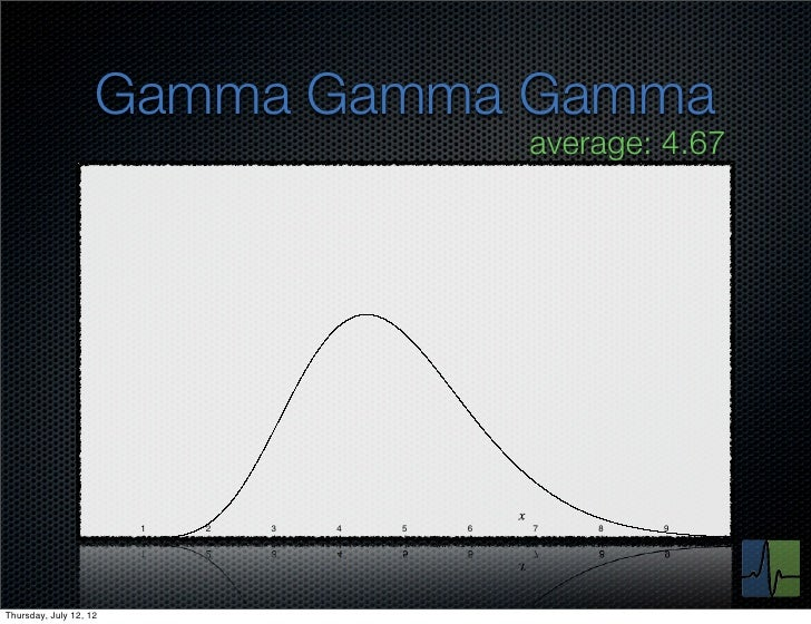 Gamma Gamma Gamma                                                average: 4.67               0        1   2   3   4   5   ...