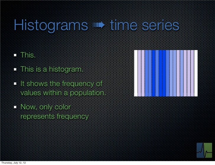 Histograms ➠ time series                This.                This is a histogram.                It shows the frequency of...