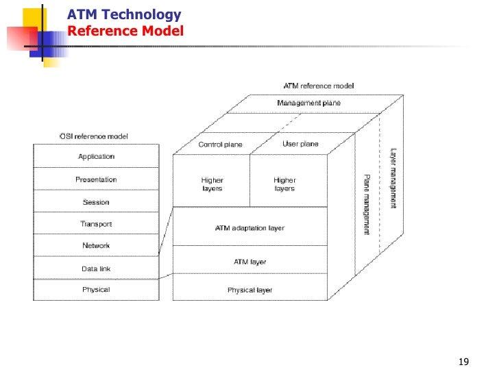 atm technology reference model