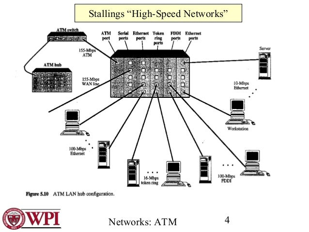 an overview of the asynchronous transfer mode atm networking Here are some types of pon that have been used throughout the years: 1) apon its full name is asynchronous transfer mode (atm) passive optical network.